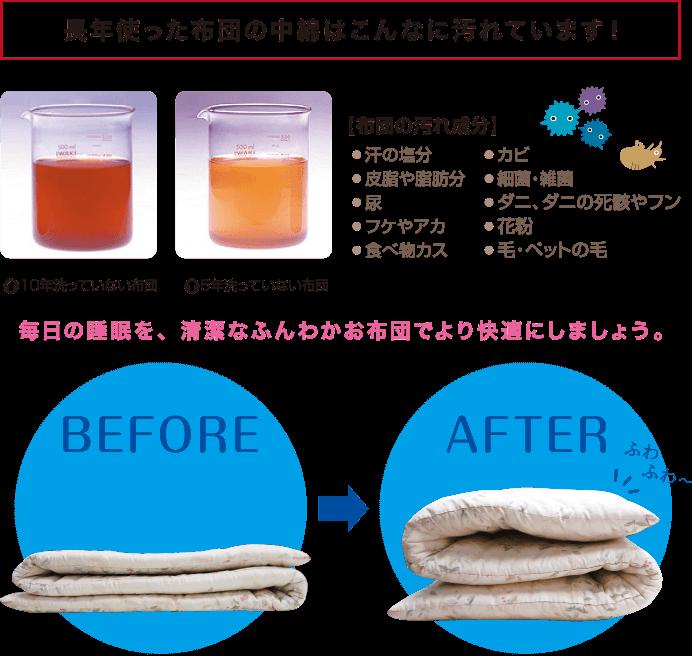 長年使った布団の中綿はこんなに汚れています!毎日の睡眠を、清潔なふんわかお布団でより快適にしましょう。